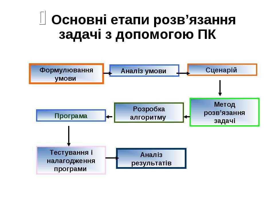 Основні етапи розв'язання задачі з допомогою ПК