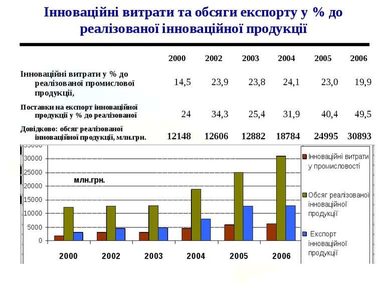 Інноваційні витрати та обсяги експорту у % до реалізованої інноваційної проду...