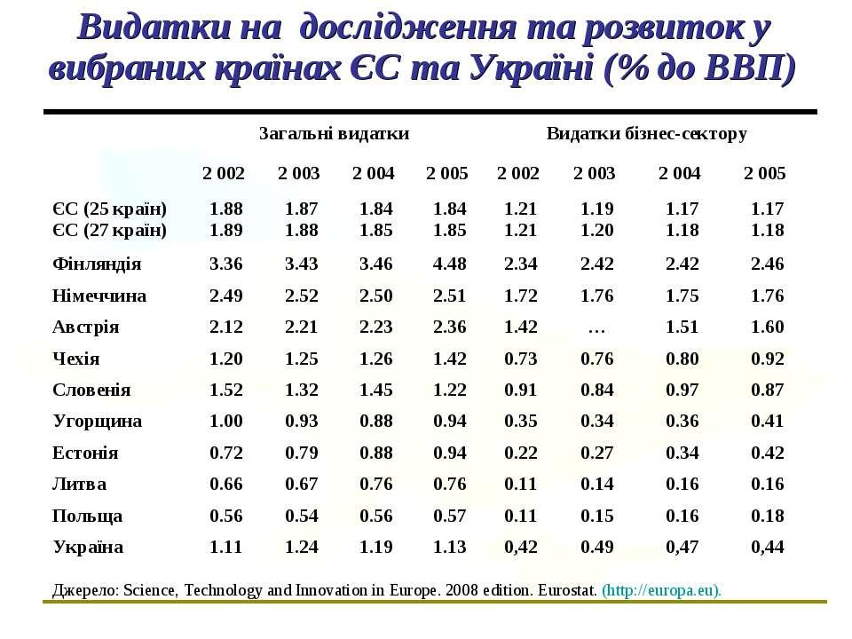 Видатки на дослідження та розвиток у вибраних країнах ЄС та Україні (% до ВВП...
