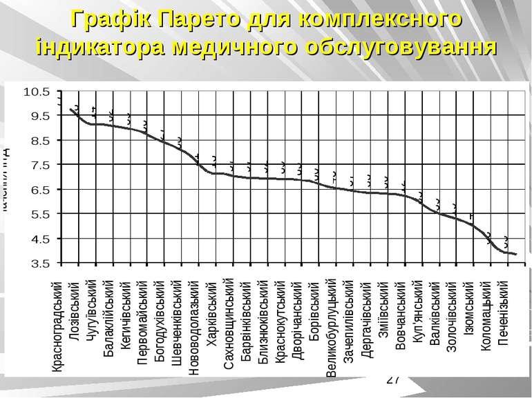 Графік Парето для комплексного індикатора медичного обслуговування