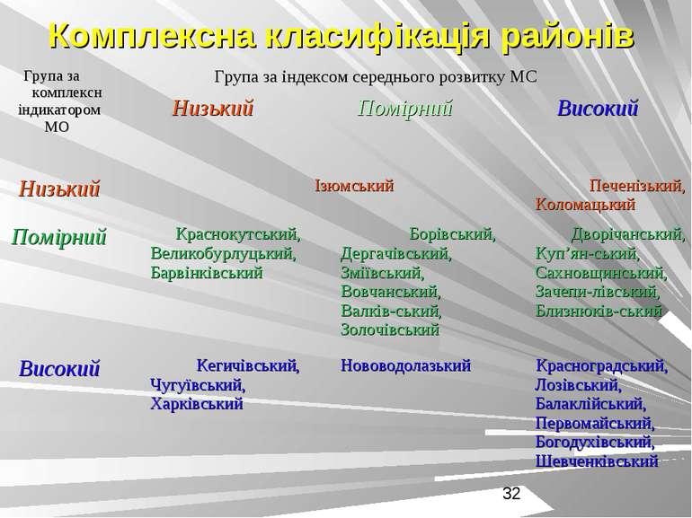 Комплексна класифікація районів
