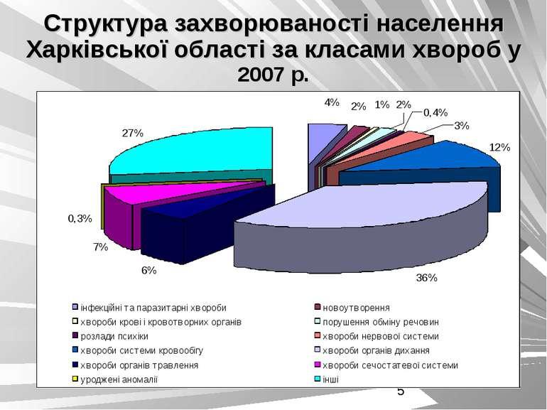 Структура захворюваності населення Харківської області за класами хвороб у 20...