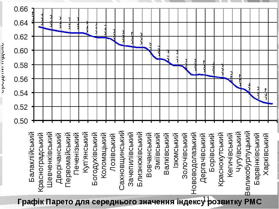 Графік Парето для середнього значення індексу розвитку РМС