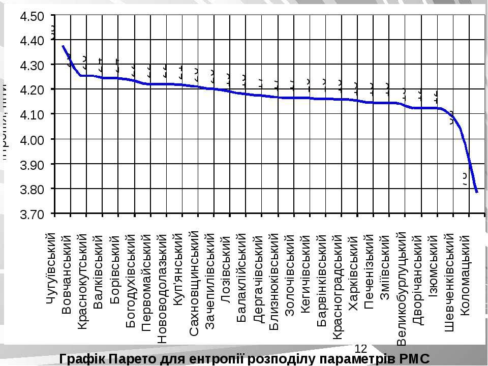 Графік Парето для ентропії розподілу параметрів РМС