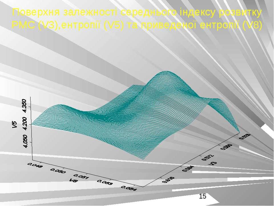 Поверхня залежності середнього індексу розвитку РМС (V3),ентропії (V5) та при...