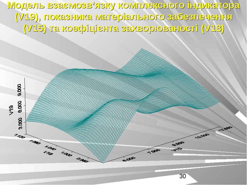 Модель взаємозв'язку комплексного індикатора (V19), показника матеріального з...