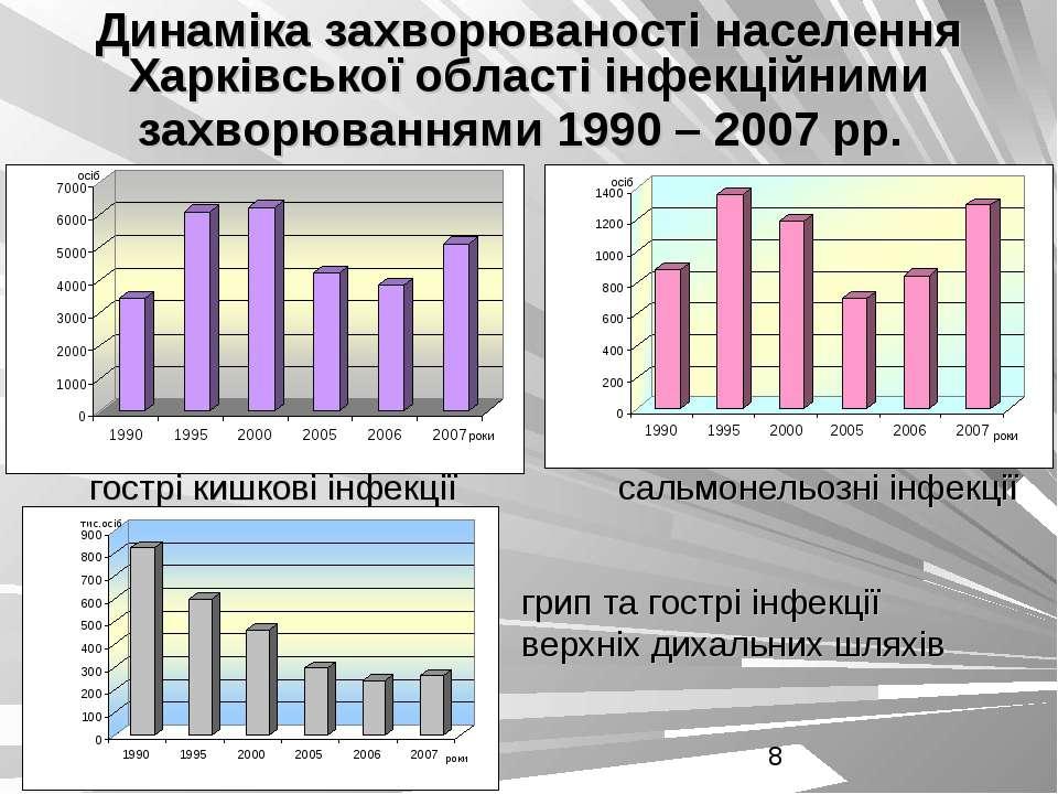 Динаміка захворюваності населення Харківської області інфекційними захворюван...