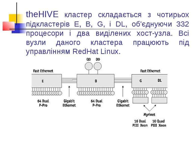 theHIVE кластер складається з чотирьох підкластерів E, B, G, і DL, об'єднуючи...