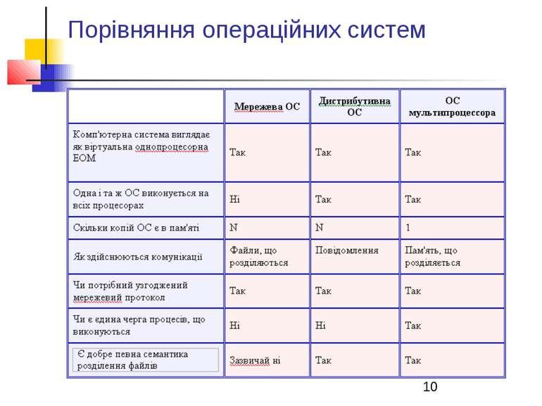Порівняння операційних систем