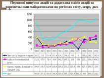 Первинні випуски акцій та додаткова емісія акцій за торгівельними майданчикам...