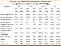 Динаміка обсягів глобального ринку деривативів за інструментами та регіонами ...