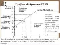 Графічне відображення САРМ Capital Market Line Якщо β-коефіцієнт дорівнює 0,...