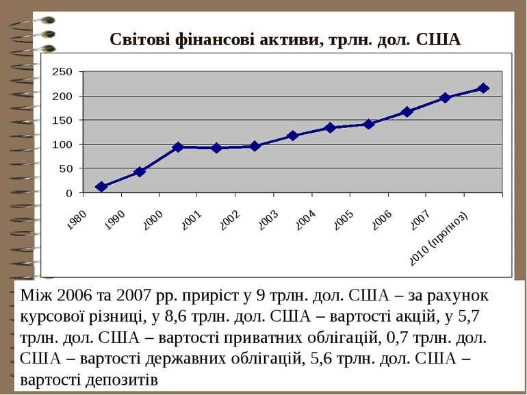 Світові фінансові активи, трлн. дол. США Між 2006 та 2007 рр. приріст у 9 трл...