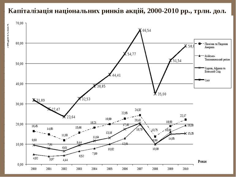Капіталізація національних ринків акцій, 2000-2010 рр., трлн. дол.