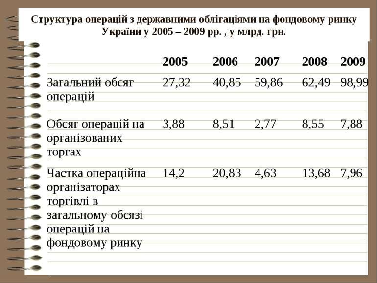 Структура операцій з державними облігаціями на фондовому ринку України у 2005...