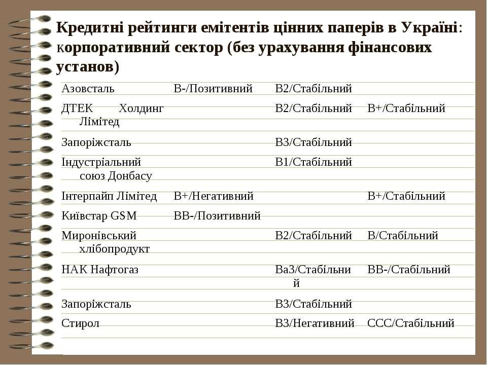 Кредитні рейтинги емітентів цінних паперів в Україні: корпоративний сектор (б...
