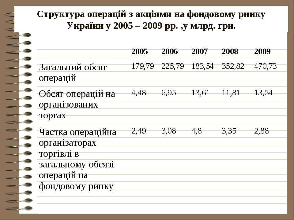 Структура операцій з акціями на фондовому ринку України у 2005 – 2009 рр. ,у ...