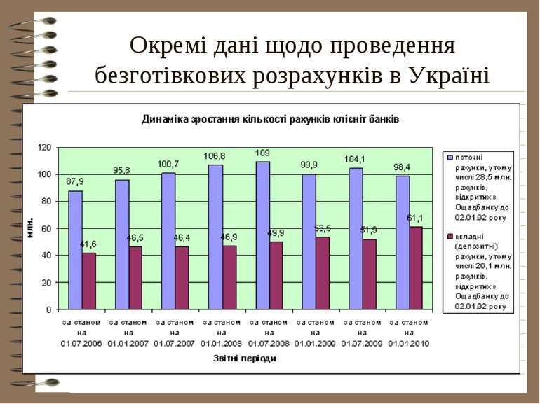 Окремі дані щодо проведення безготівкових розрахунків в Україні