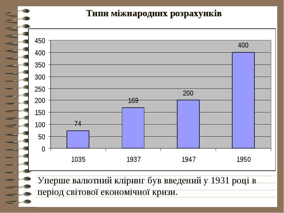 Типи міжнародних розрахунків Уперше валютний кліринг був введений у 1931 році...