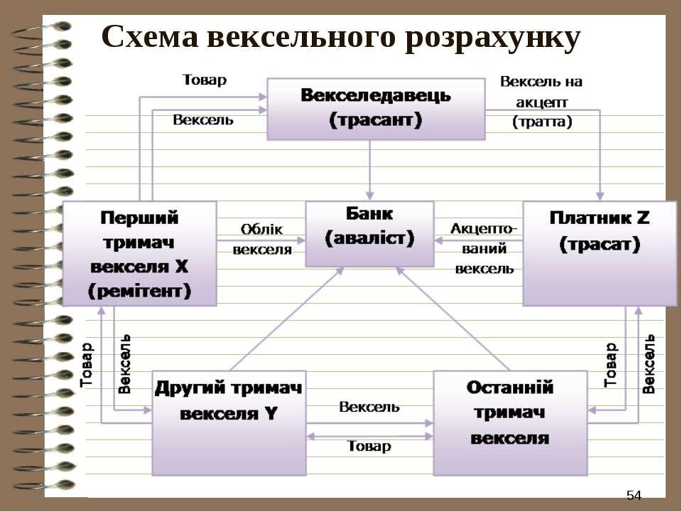 * Схема вексельного розрахунку