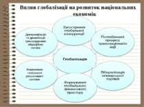 Вплив глобалізації на розвиток національних економік Диверсифікація та динамі...