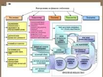 Наслідки фінансової глобалізації технологічний процес революція в передачі те...