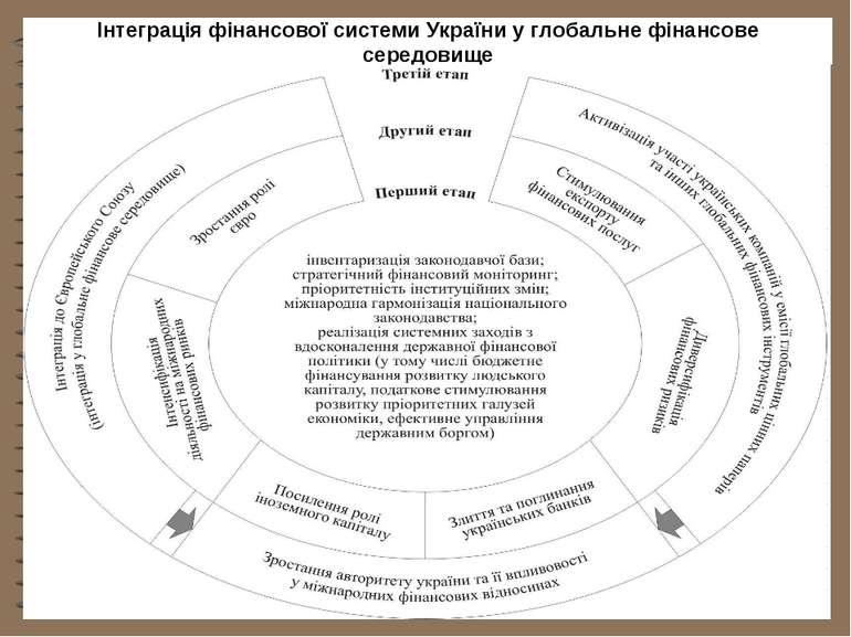 Інтеграція фінансової системи України у глобальне фінансове середовище