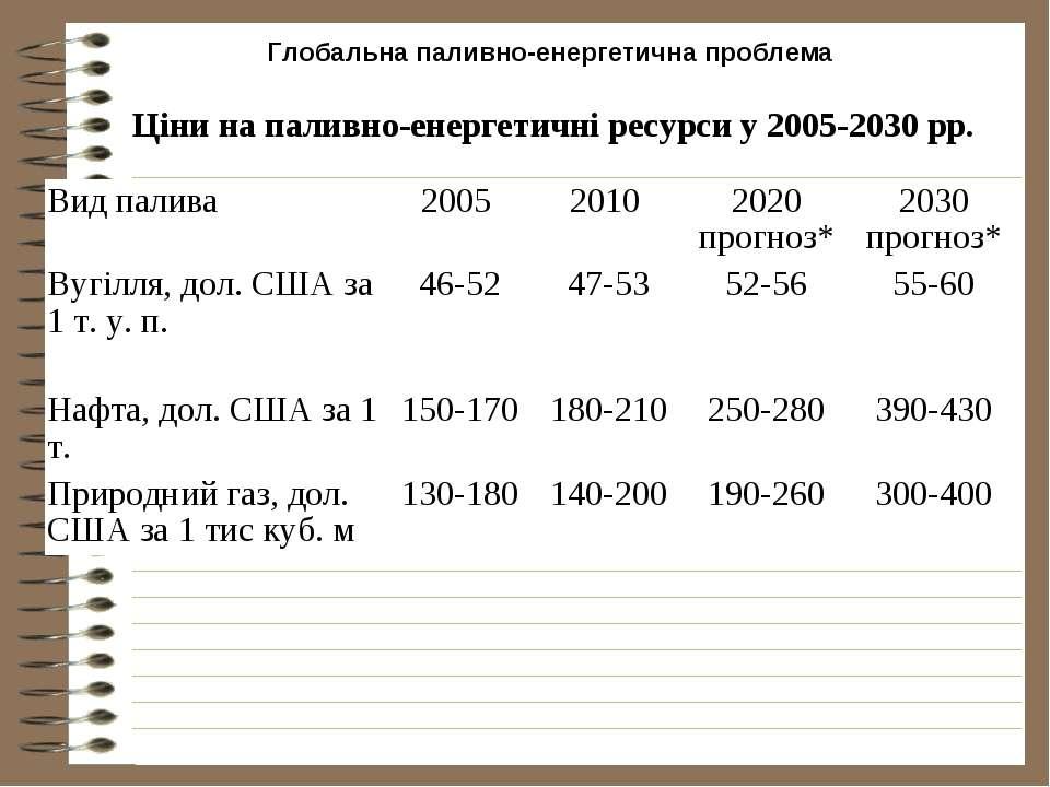 Глобальна паливно-енергетична проблема Ціни на паливно-енергетичні ресурси у ...