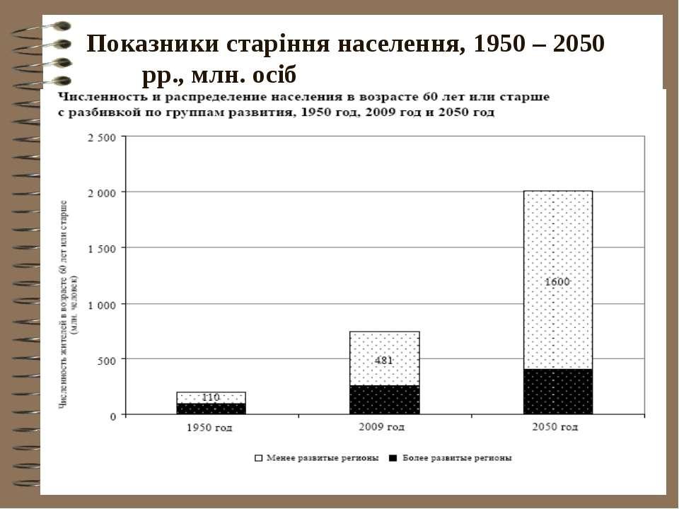 Показники старіння населення, 1950 – 2050 рр., млн. осіб