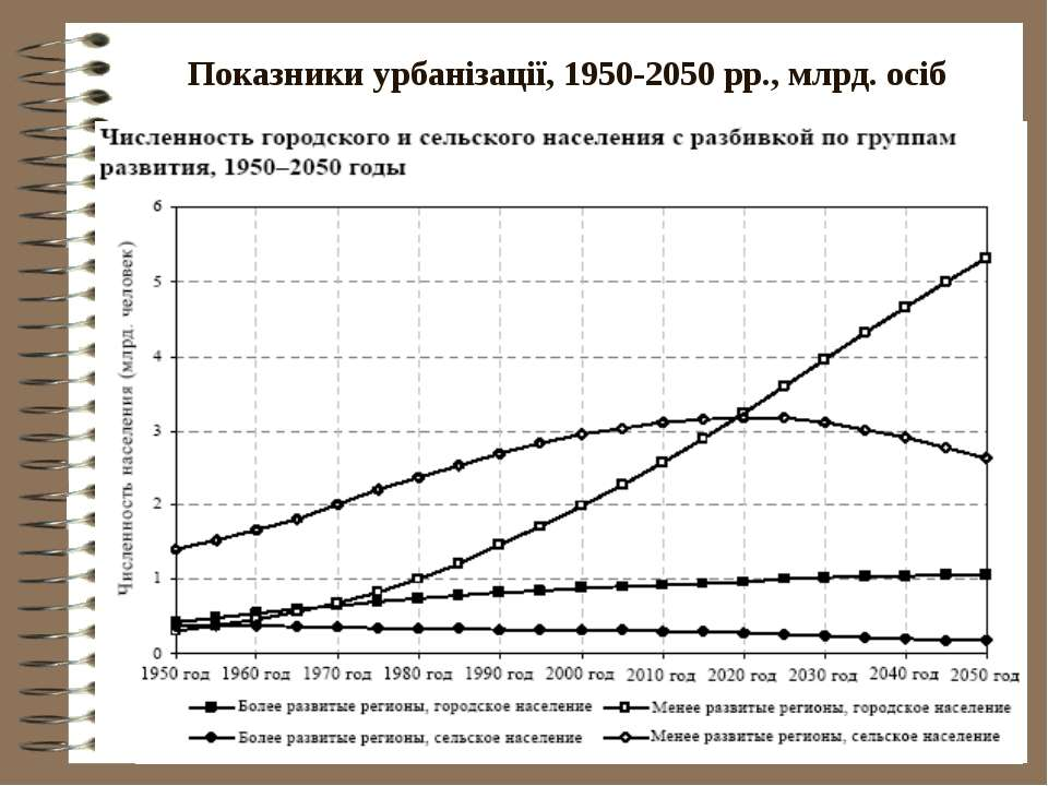 Показники урбанізації, 1950-2050 рр., млрд. осіб