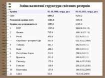 Зміна валютної структури світових резервів Країна 01.10.2008, млрд. дол. 01.0...