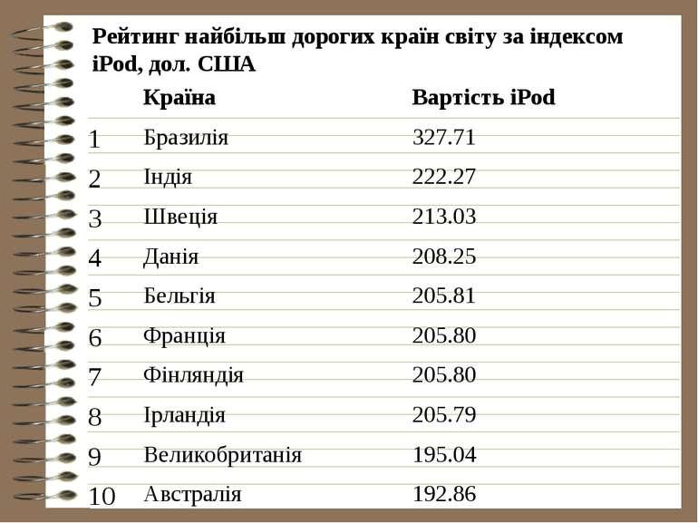 Рейтинг найбільш дорогих країн світу за індексом iPod, дол. США