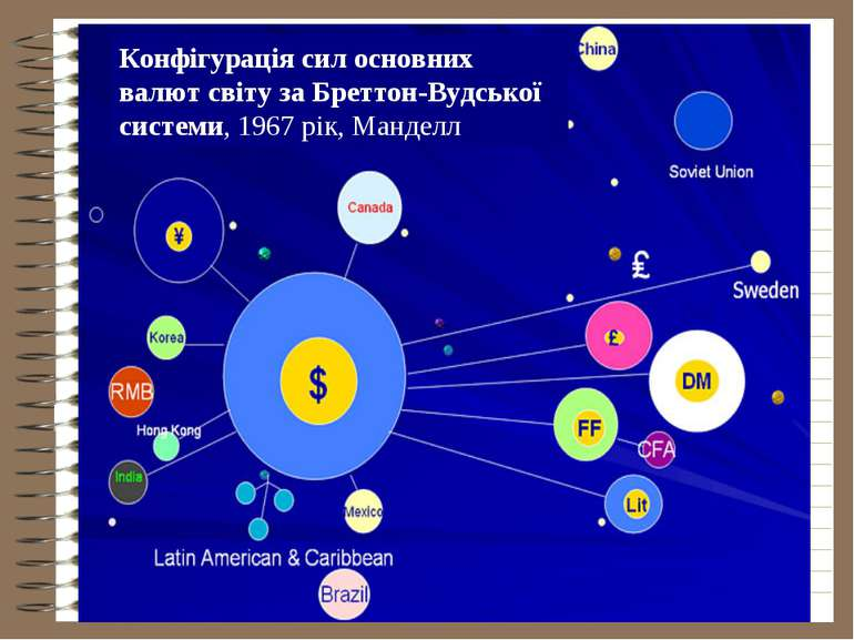Конфігурація сил основних валют світу за Бреттон-Вудської системи, 1967 рік, ...