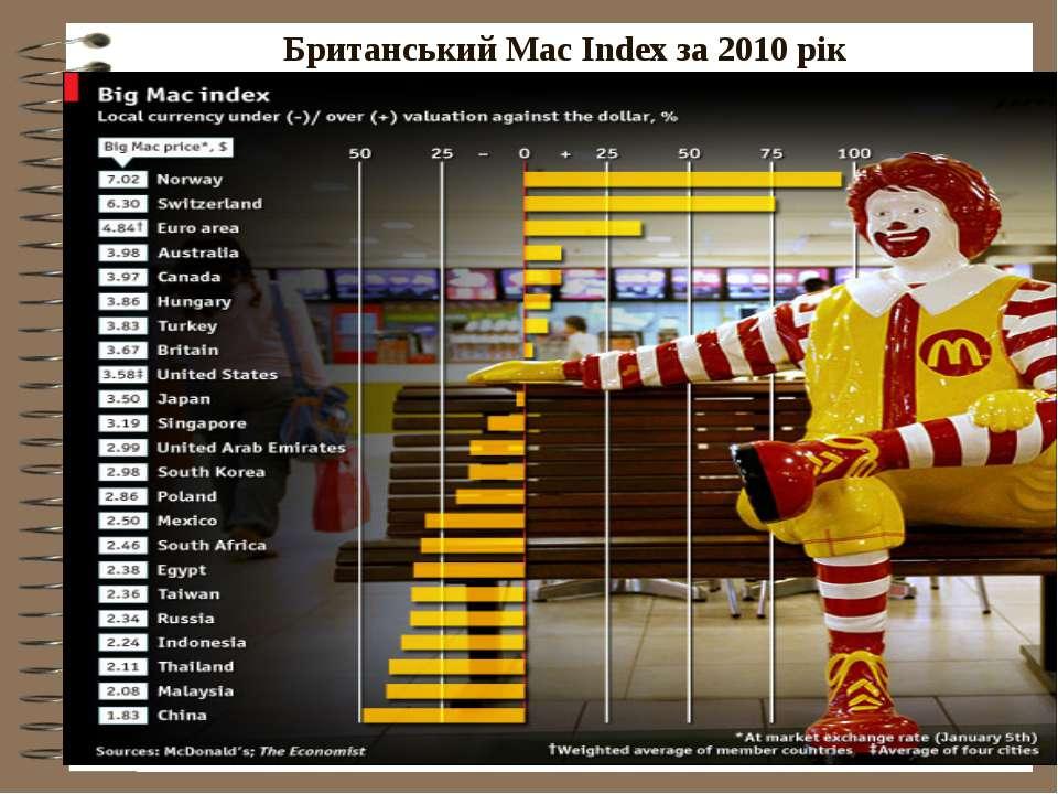 Британський Mac Index за 2010 рік