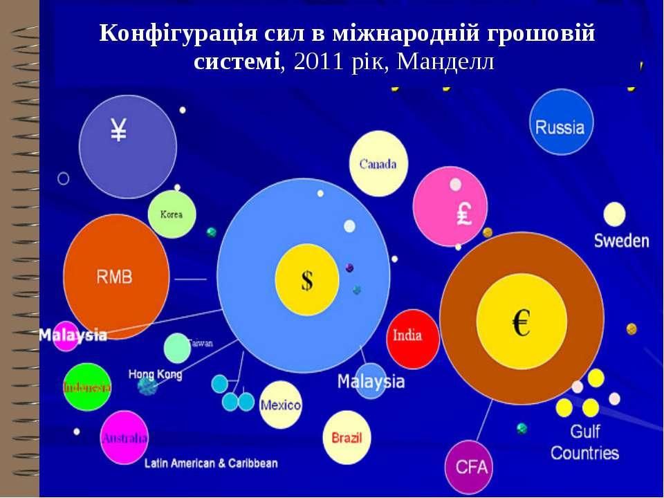 Конфігурація сил в міжнародній грошовій системі, 2011 рік, Манделл