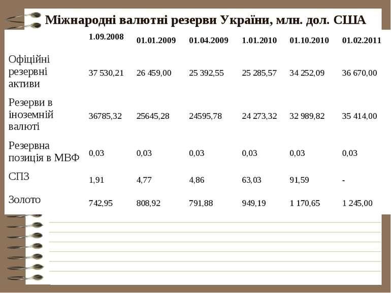 Міжнародні валютні резерви України, млн. дол. США