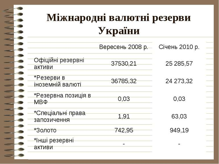 Міжнародні валютні резерви України