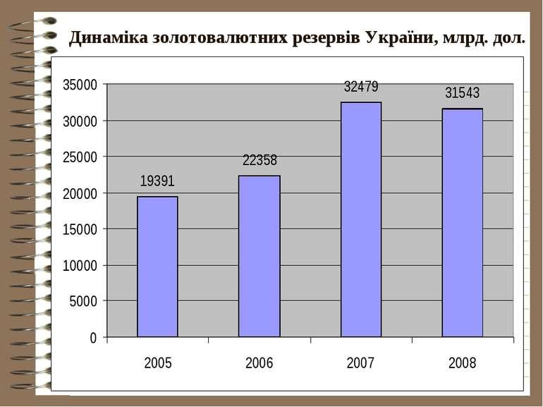 Динаміка золотовалютних резервів України, млрд. дол.