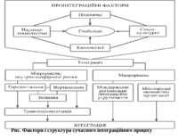 Рис. Фактори і структура сучасного інтеграційного процесу
