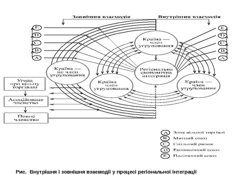 Рис. Внутрішня і зовнішня взаємодії у процесі регіональної інтеграції