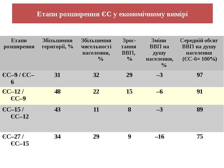Етапи розширення ЄС у економічному вимірі Етапи розширення Збільшення територ...