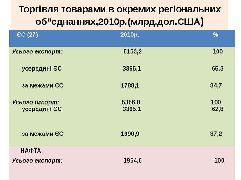 """Торгівля товарами в окремих регіональних об""""єднаннях,2010р.(млрд.дол.США) ЄС ..."""