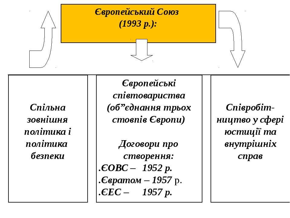 """Європейський Союз (1993 р.): Європейські співтовариства (об""""єднання трьох сто..."""