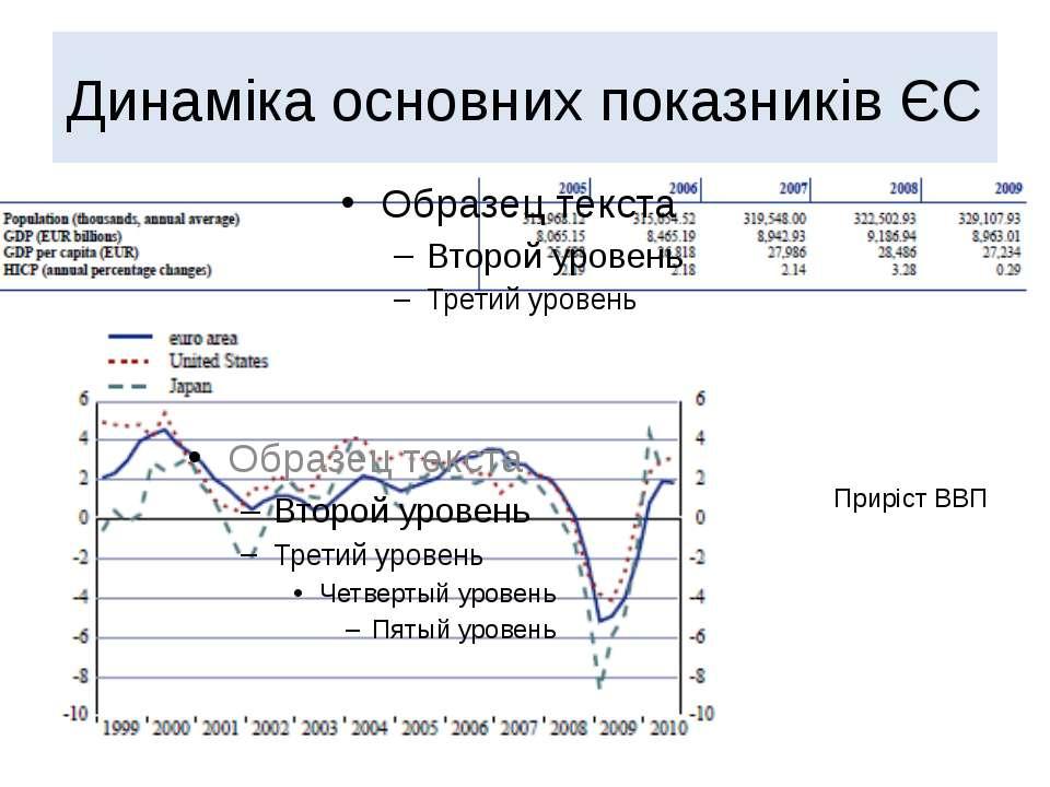 Динаміка основних показників ЄС Приріст ВВП