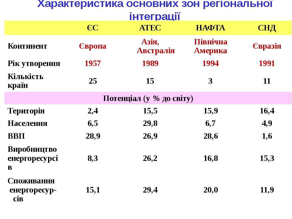 Характеристика основних зон регіональної інтеграції ЄС АТЕС НАФТА СНД Контине...