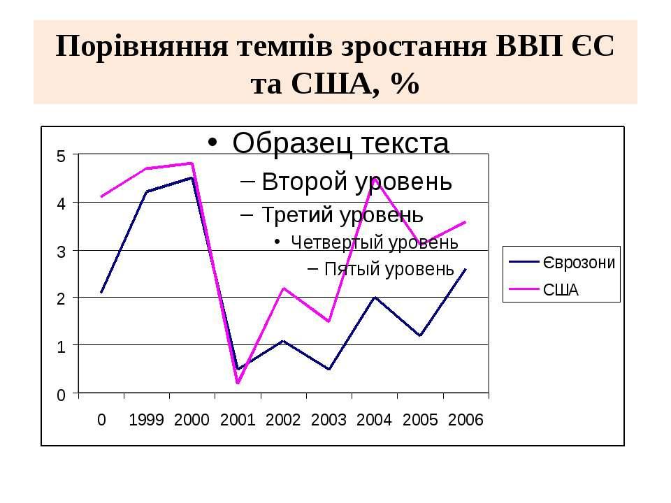 Порівняння темпів зростання ВВП ЄС та США, %