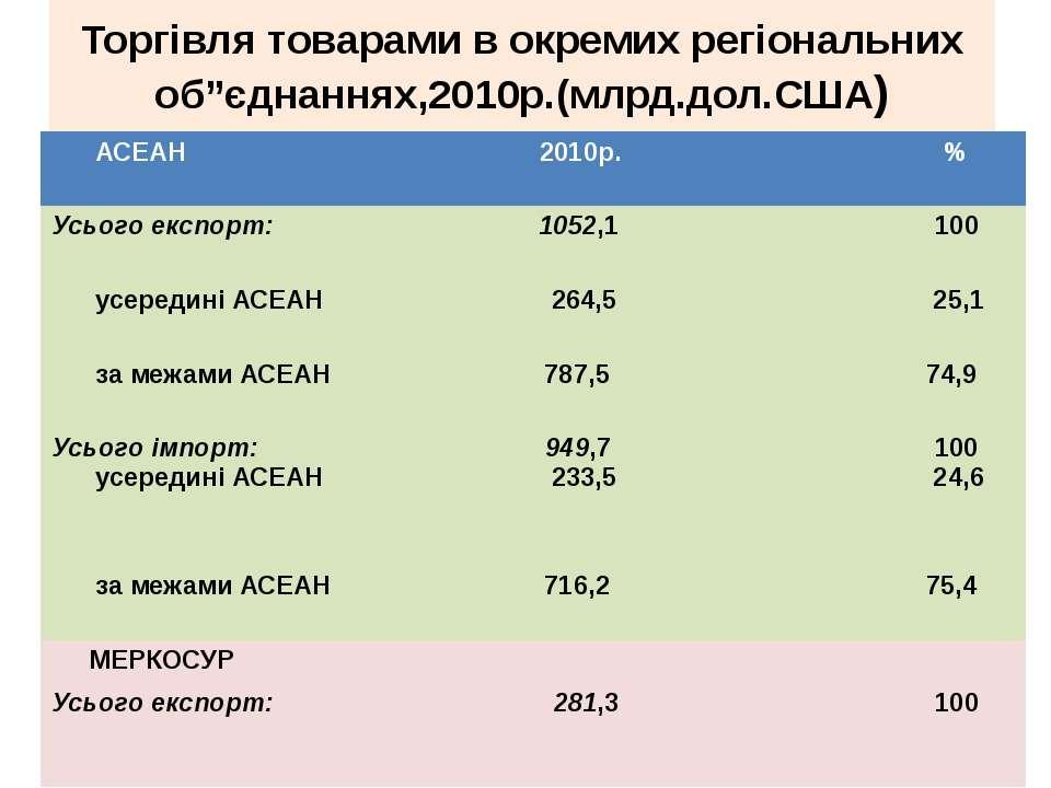 """Торгівля товарами в окремих регіональних об""""єднаннях,2010р.(млрд.дол.США) АСЕ..."""