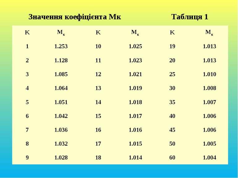 Значення коефіцієнта Мк Таблиця 1 K Mк K Mк K Mк 1 1.253 10 1.025 19 1.013 2 ...