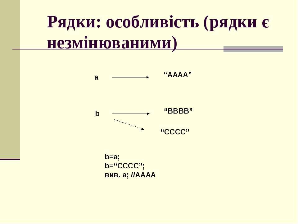 """Рядки: особливість (рядки є незмінюваними) a """"AAAA"""" b """"BBBB"""" b=a; b=""""CCCC""""; в..."""