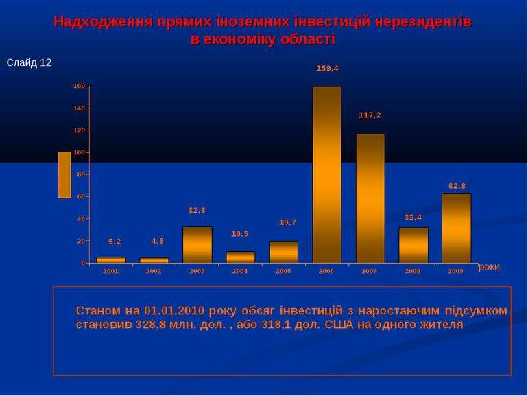 Надходження прямих іноземних інвестицій нерезидентів в економіку області роки...